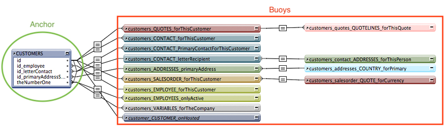 FM Starting Point Database Relationship Graph