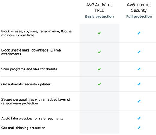 AVG Antivirus Free v Paid
